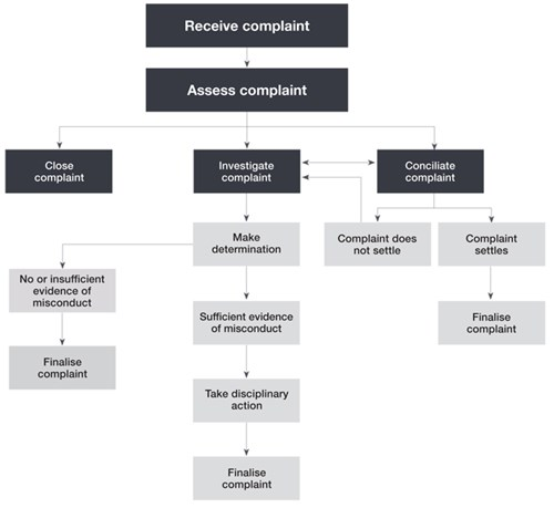 Diagram of misconduct complaint process.jpg